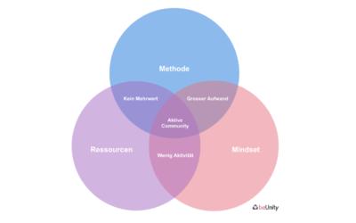 Die drei Voraussetzungen für eine aktive Community